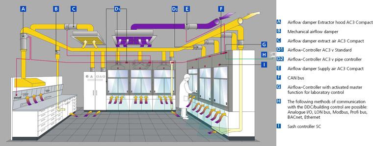 Laboratory Control Fume Cupboards Waldner Ireland